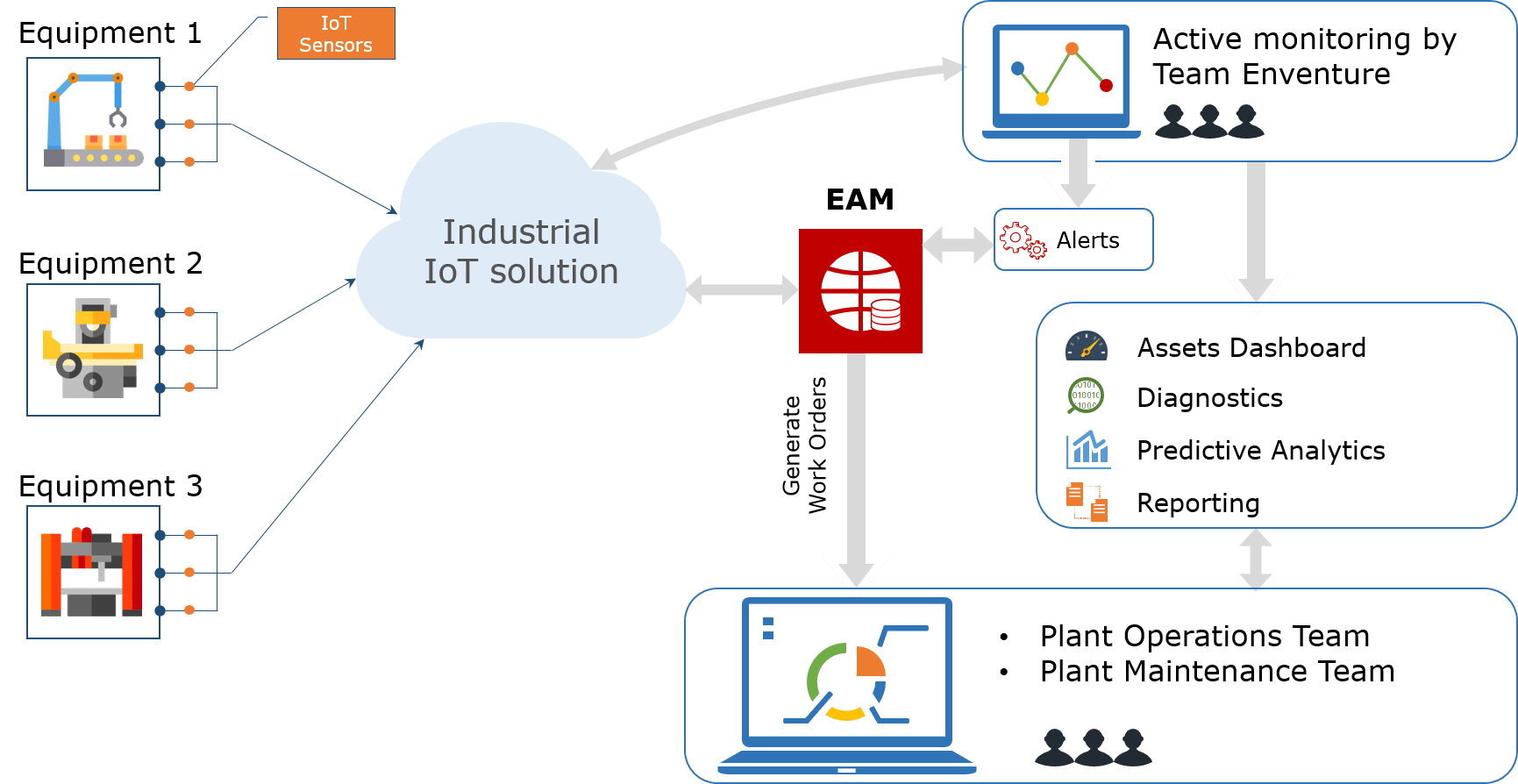 Real Time Connected Asset Monitoring & Maintenance Services | Enventure