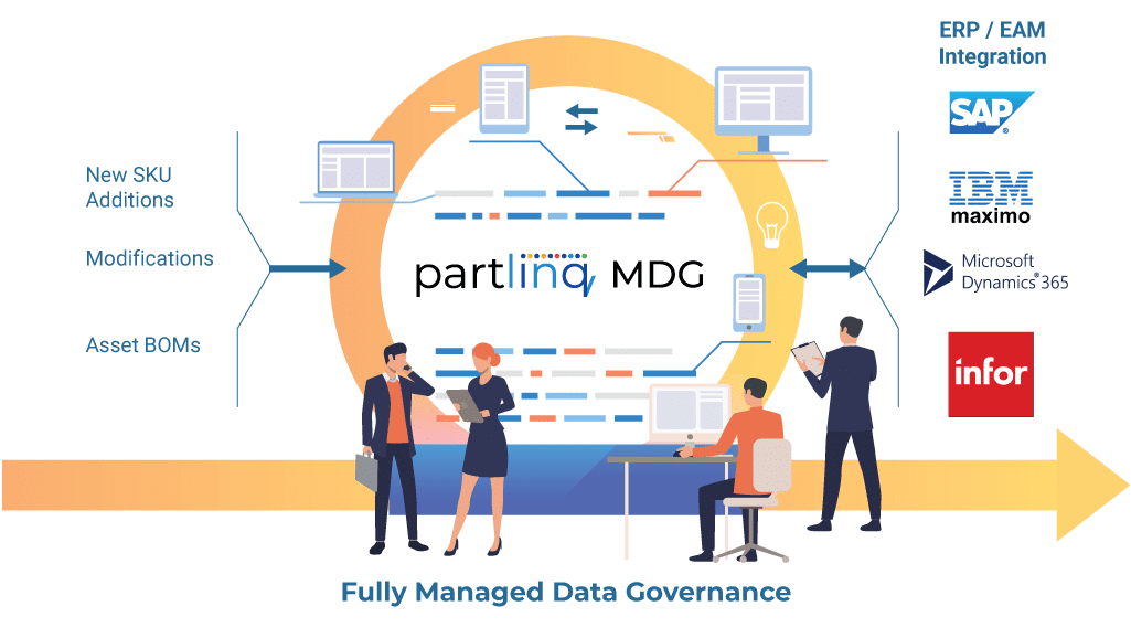 Fully Managed Master Data Governance