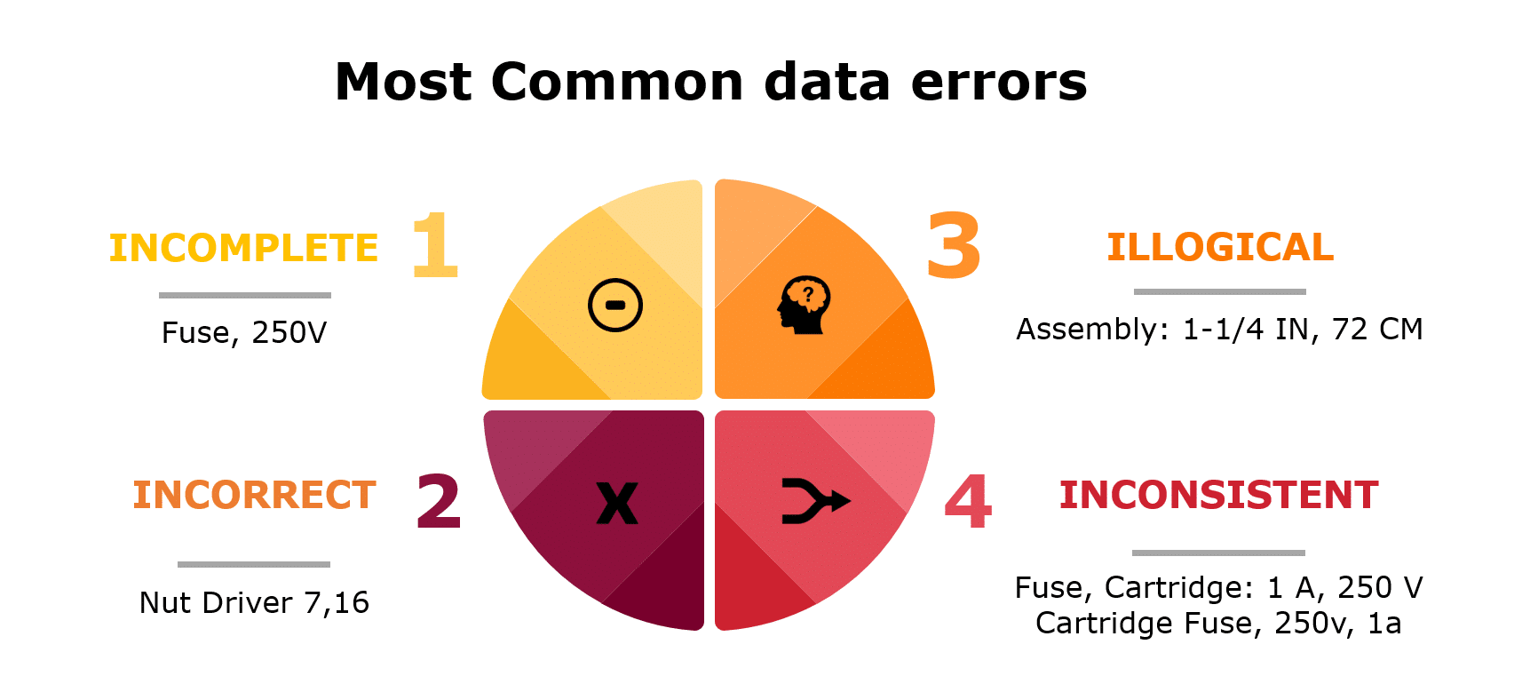 common material data errors