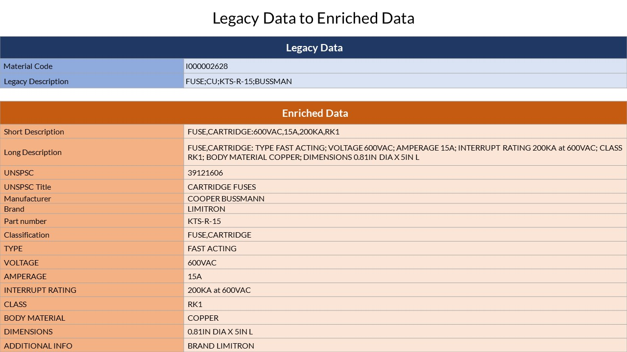 Data Enrichment Sample